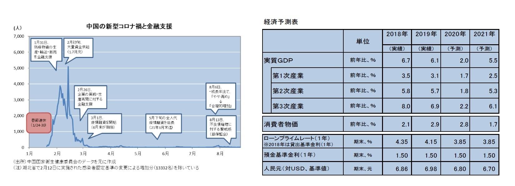 中国の新型コロナ禍と禁輸支援/経済予測表