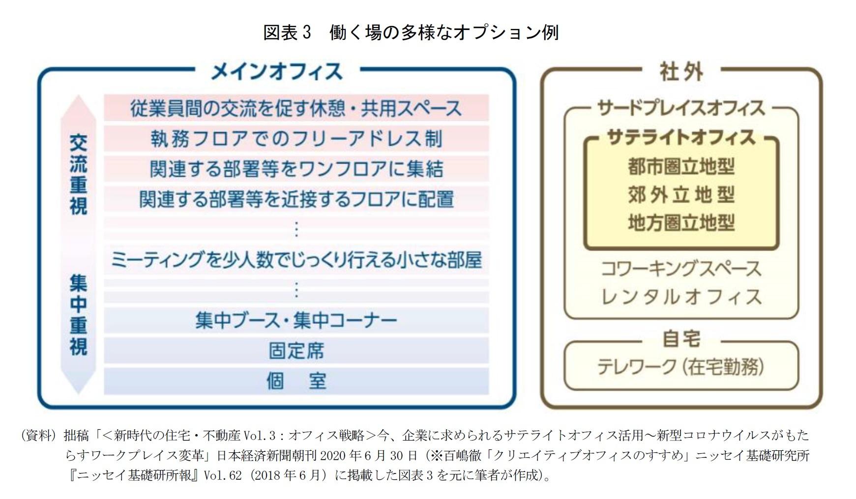 図表3 働く場の多様なオプション例