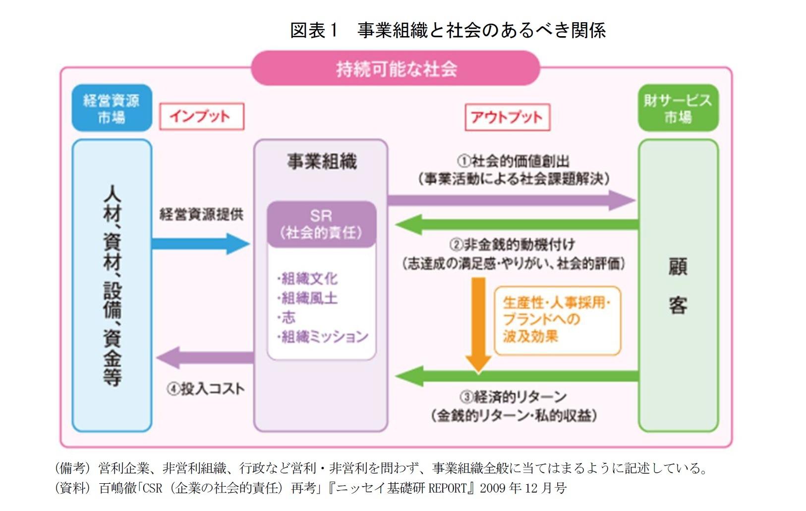 図表1 事業組織と社会のあるべき関係