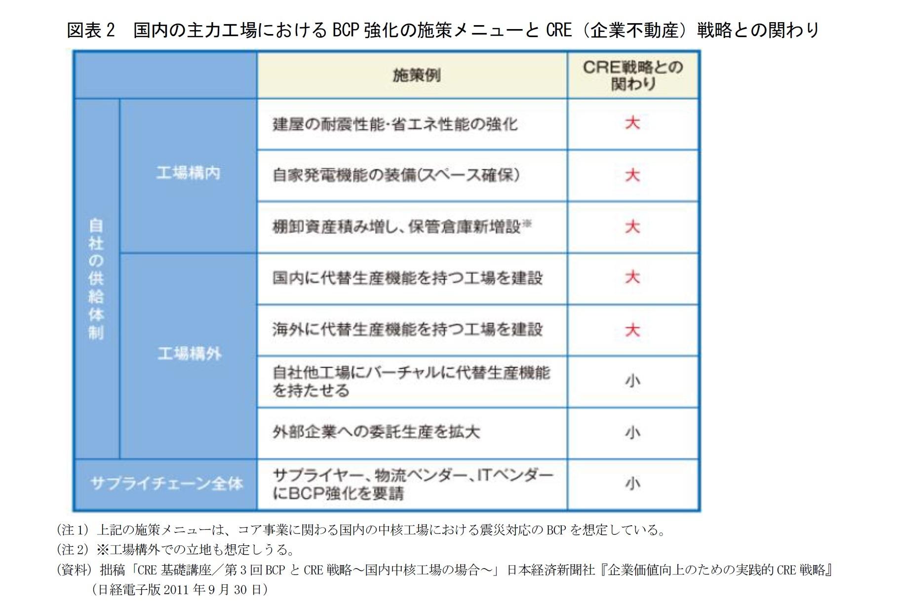 図表2 国内の主力工場におけるBCP強化の施策メニューとCRE(企業不動産)戦略との関わり