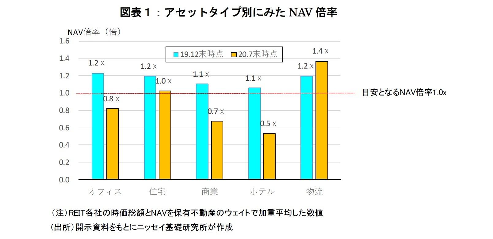 図表1:アセットタイプ別にみたNAV倍率