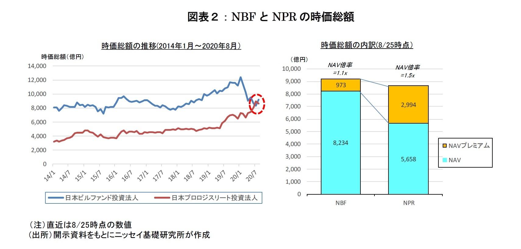 図表2:NBFとNPRの時価総額