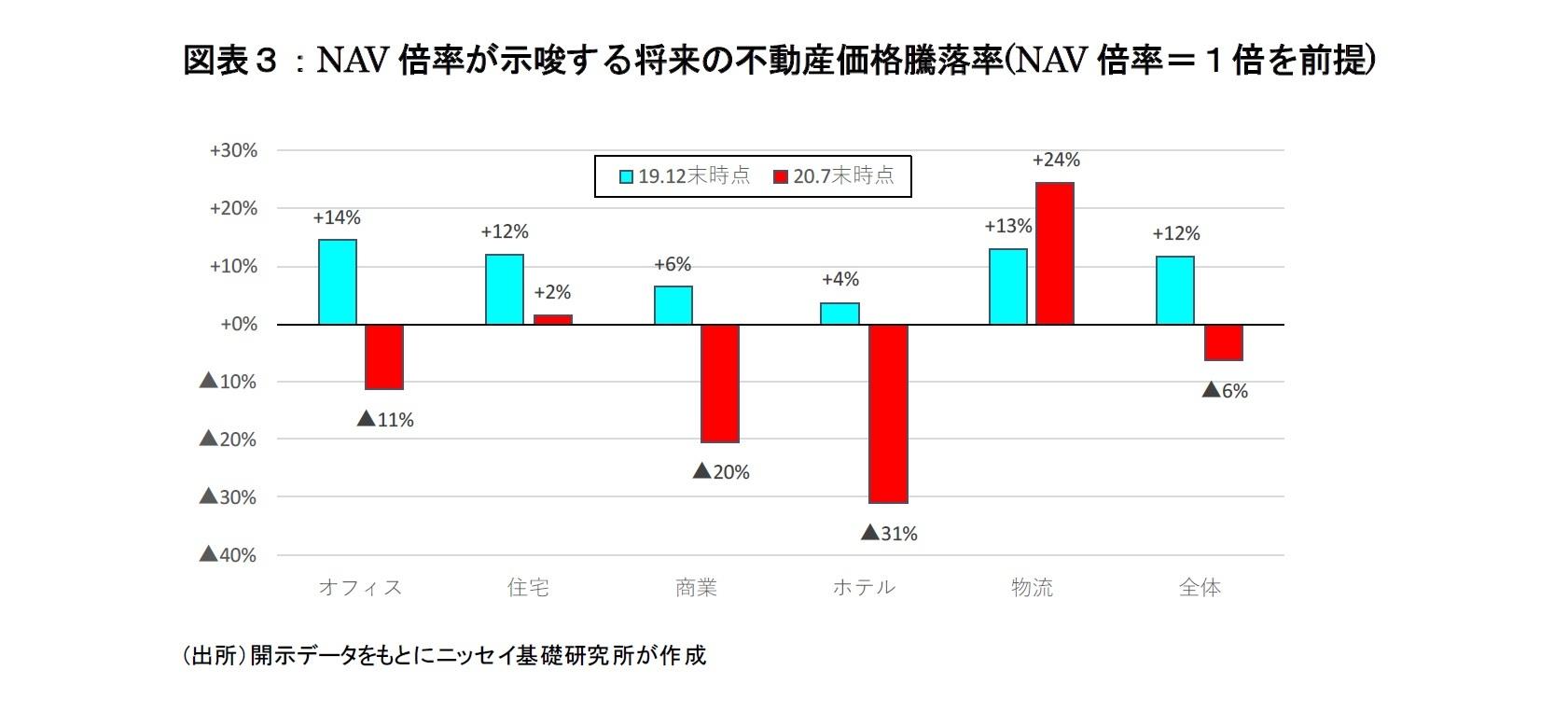 図表3:NAV倍率が示唆する将来の不動産価格騰落率(NAV倍率=1倍を前提)