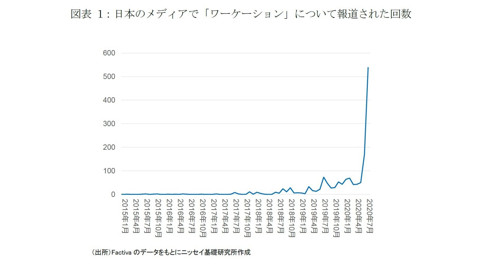 図表 1:日本のメディアで「ワーケーション」について報道された回数