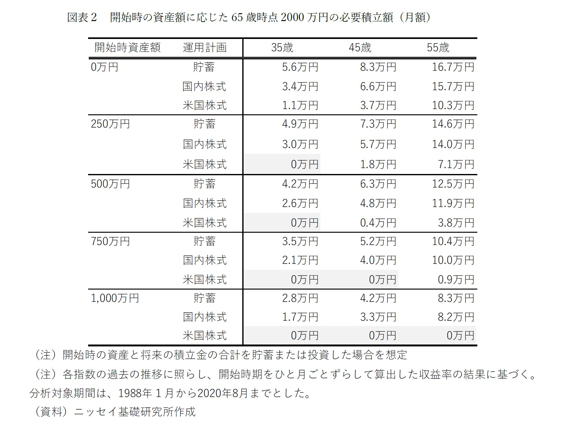 図表2 開始時の資産額に応じた65 歳時点2000 万円の必要積立額(月額)