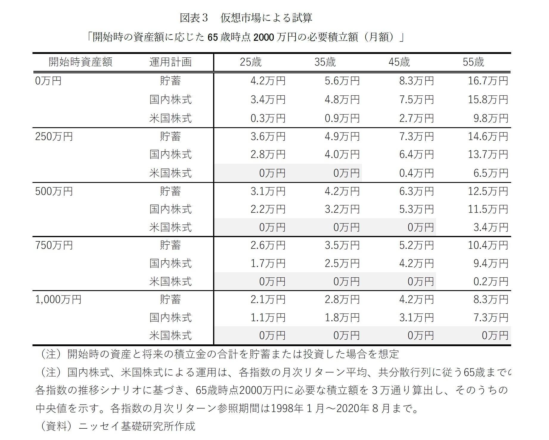 図表3 仮想市場による試算