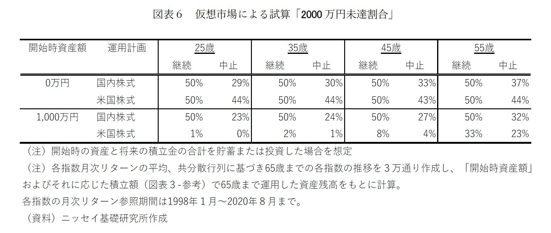 図表6 仮想市場による試算「2000 万円未達割合」