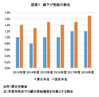 図表1 繰下げ受給の割合