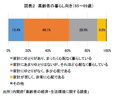 図表2 高齢者の暮らし向き(65~69歳)