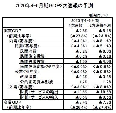 2020年4-6月期GDP2次速報の予測