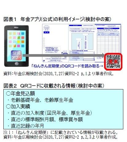 図表1 年金アプリ(公式)の利用イメージ(検討中の案)/図表2 QRコードに収載される情報(検討中の案)