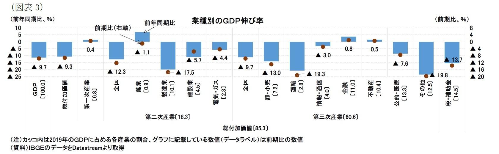 (図表3)業種別のGDP伸び率