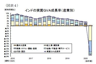 (図表4)インドの実質GVA成長率(産業別)