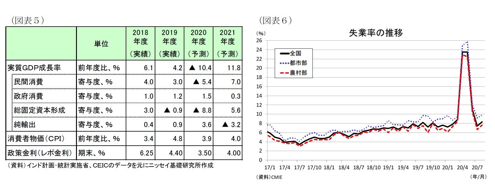 (図表5)経済予測表/(図表6)失業率の推移