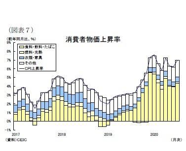 (図表7)消費者物価上昇率