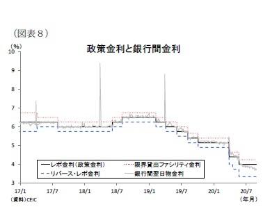 (図表8)政策金利と銀行間金利