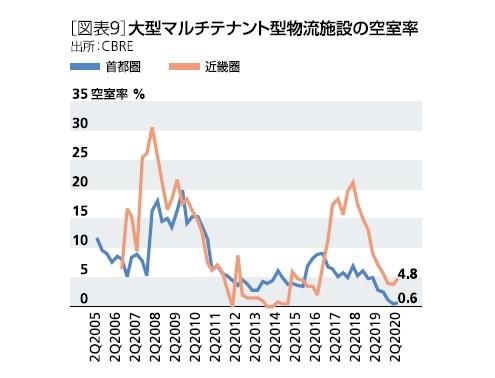 [図表9]大型マルチテナント型物流施設の空室率