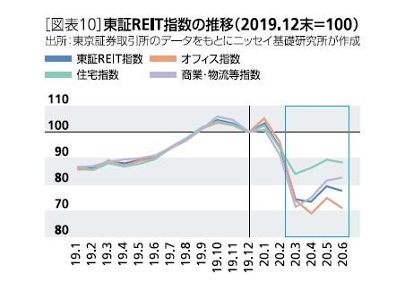 [図表10]東証REIT指数の推移(2019、12末=100)