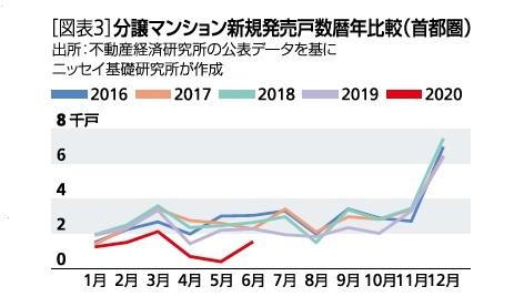 [図表3]分譲マンション新規発売戸数暦年比較(首都圏)