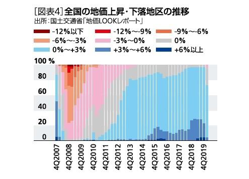 [図表4]全国の地価上昇・下落地区の推移