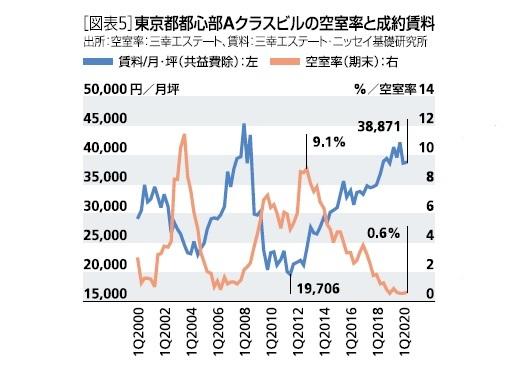 [図表5]東京都都心部Aクラスビルの空室率と成約賃料