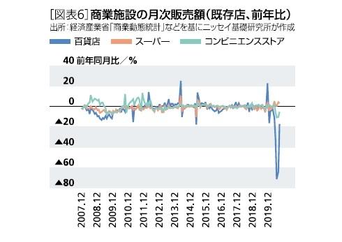 [図表6]商業施設の月次販売額(既存店、前年比)