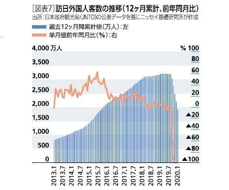 [図表7]訪日外国人客数の推移(12ヶ月累計、前年同月比)