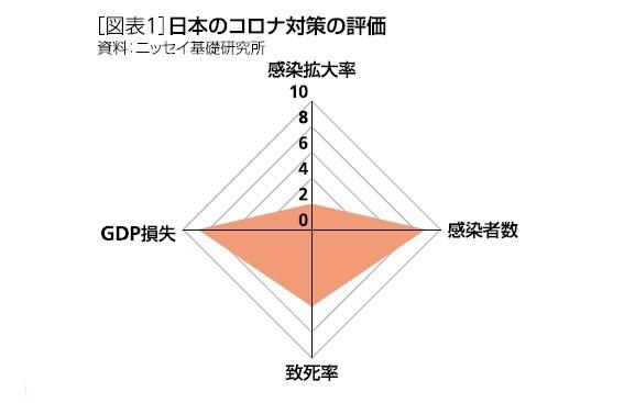[図表1]日本のコロナ対策の評価