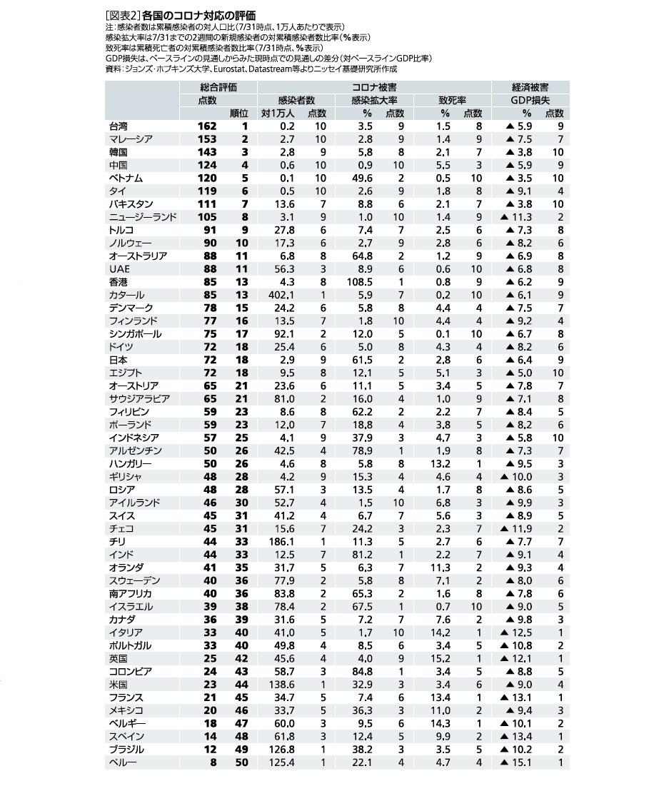 [図表2]各国のコロナ対応の評価