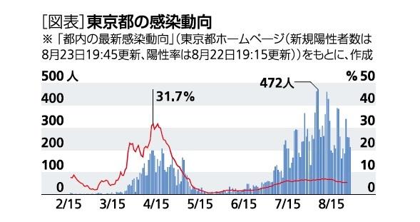 [図表]東京都の感染傾向