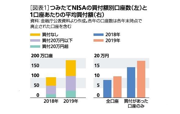 [図表1]つみたてNISAの買付額別口座数(左)と1口座あたりの平均買付額(右)