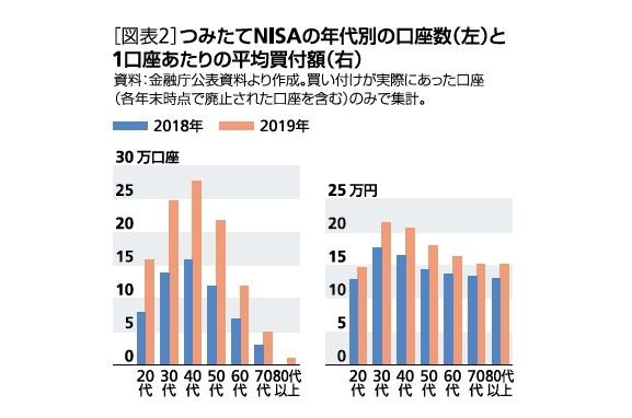 [図表2]つみたてNISAの年代別の口座数(左)と1口座あたりの平均買付額(右)