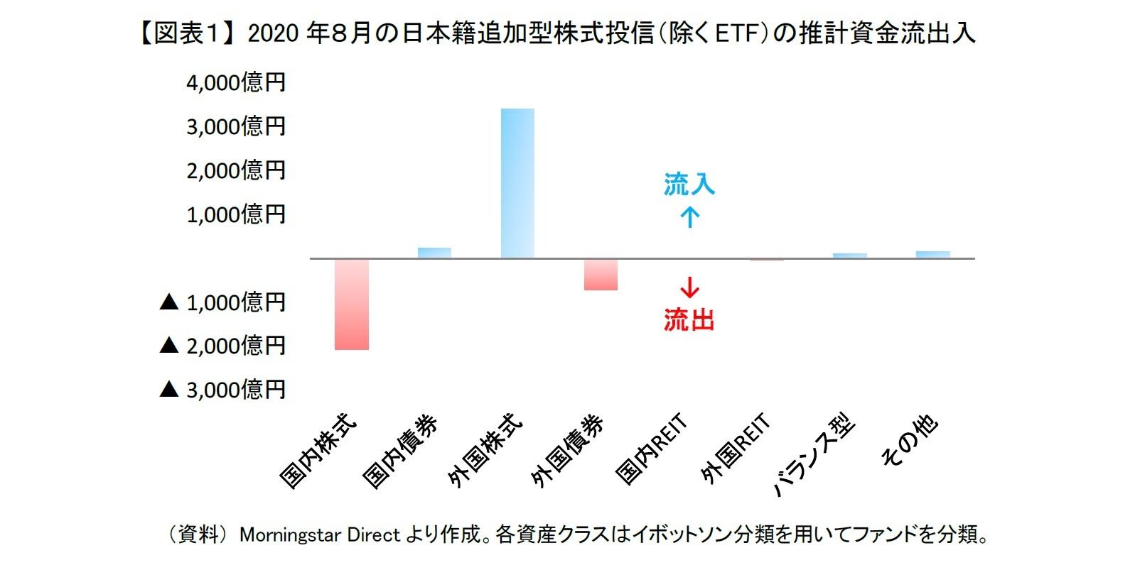 【図表1】 2020年8月の日本籍追加型株式投信(除くETF)の推計資金流出入