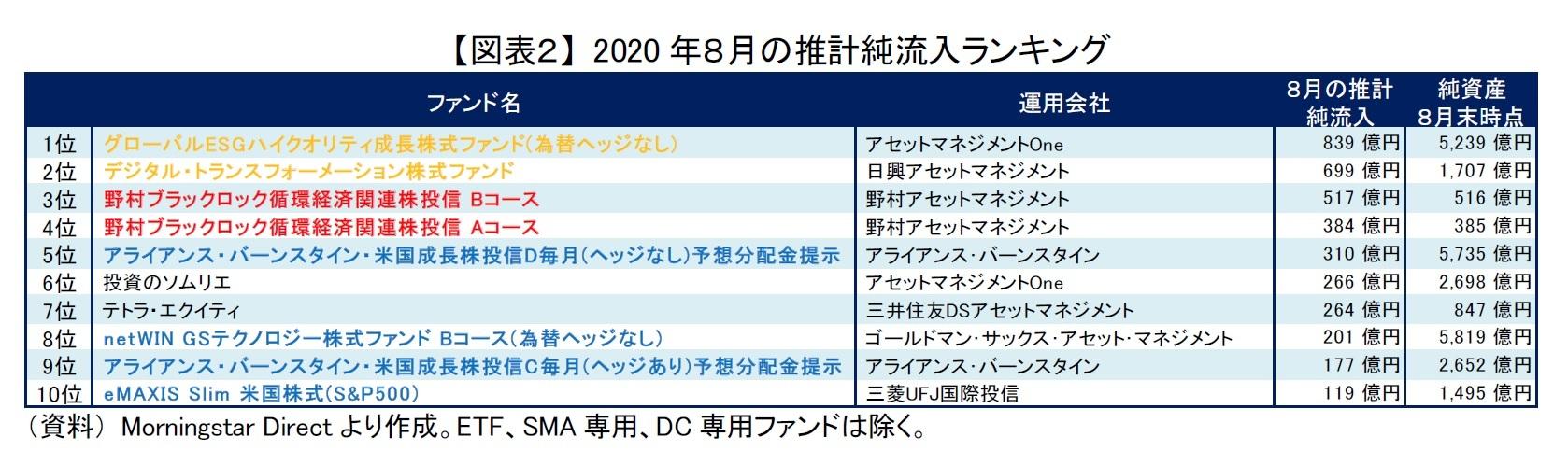 【図表2】 2020年8月の推計純流入ランキング