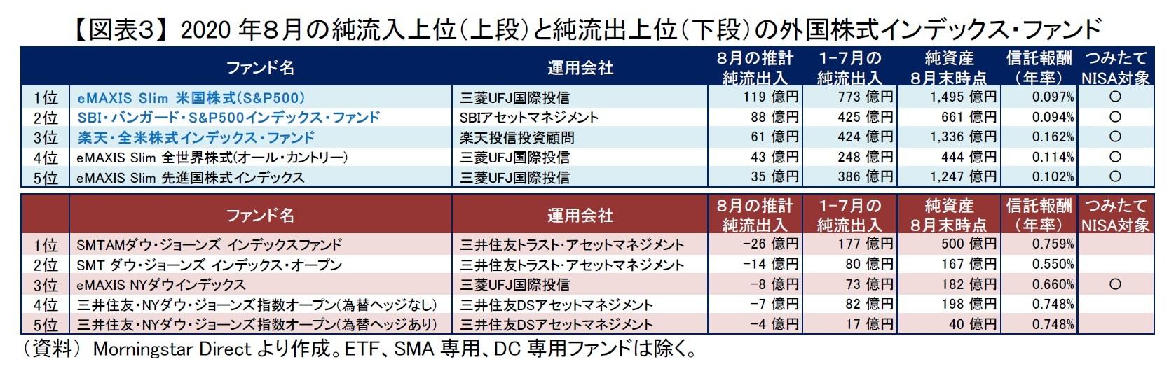 【図表3】 2020年8月の純流入上位(上段)と純流出上位(下段)の外国株式インデックス・ファンド