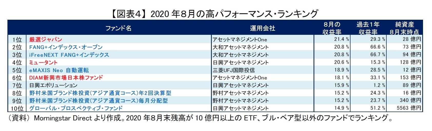 【図表4】 2020年8月の高パフォーマンス・ランキング