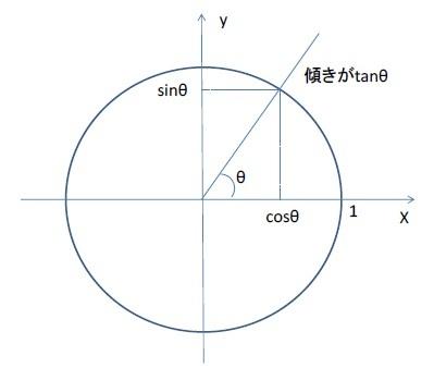 半径1の円(単位円)