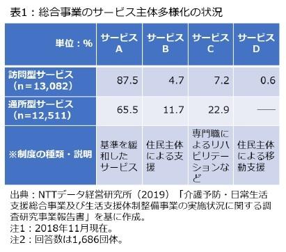 表1:総合事業のサービス主体多様化の状況
