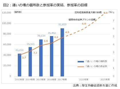 図2:通いの場の個所数と参加率の実績、参加率の目標