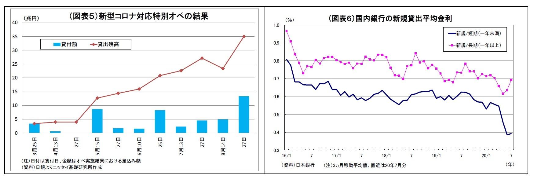 (図表5)新型コロナ対応特別オペの結果/(図表6)国内銀行の新規貸出平均金利