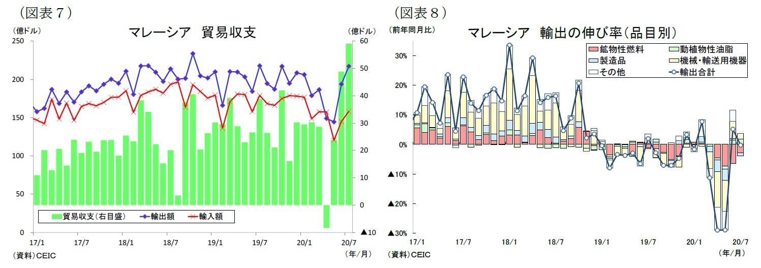 (図表7)マレーシア貿易収支/(図表8)マレーシア輸出の伸び率(品目別)