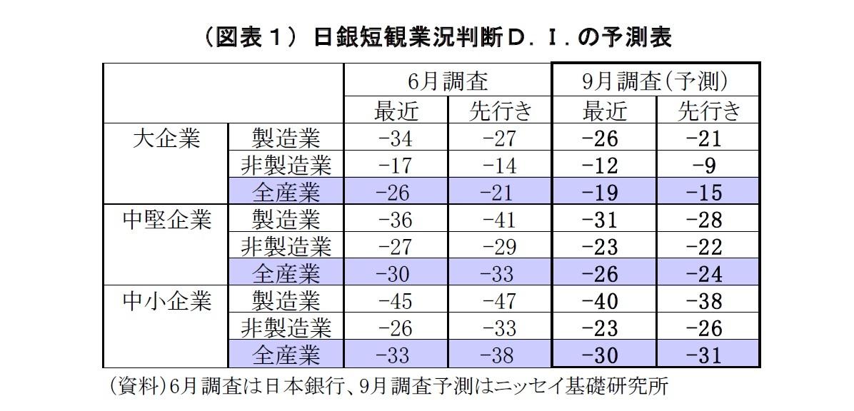 (図表1)日銀短観業況判断D.I.の予測表