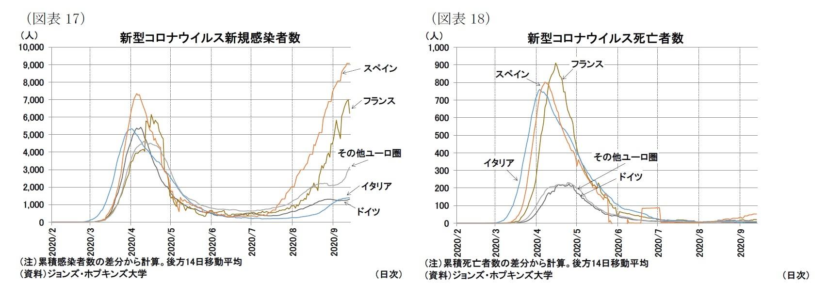 (図表17)新型コロナウイルス新規感染者数/(図表18)新型コロナウイルス死亡者数
