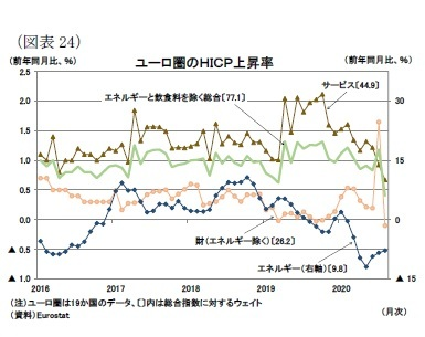 (図表24)ユーロ圏のHICP上昇率