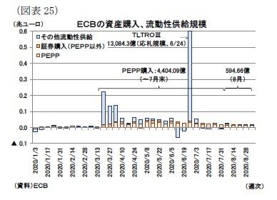 (図表25)ECBの資産購入、流動性供給規模