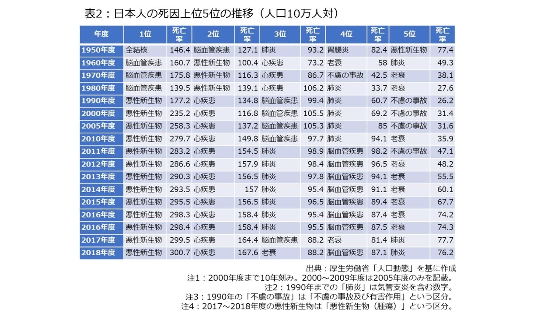 表2:日本人の死因上位5位の推移(人口10万人対)
