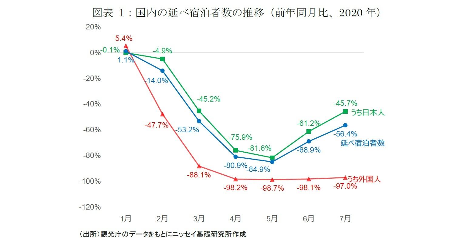 図表 1:国内の延べ宿泊者数の推移(前年同月比、2020 年)