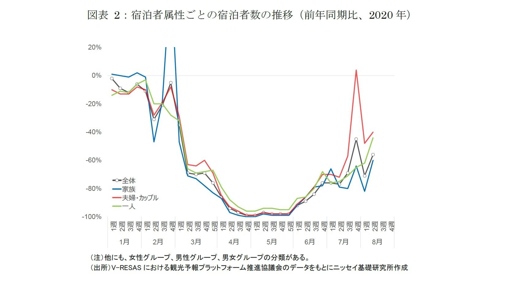 図表 2:宿泊者属性ごとの宿泊者数の推移(前年同期比、2020 年)