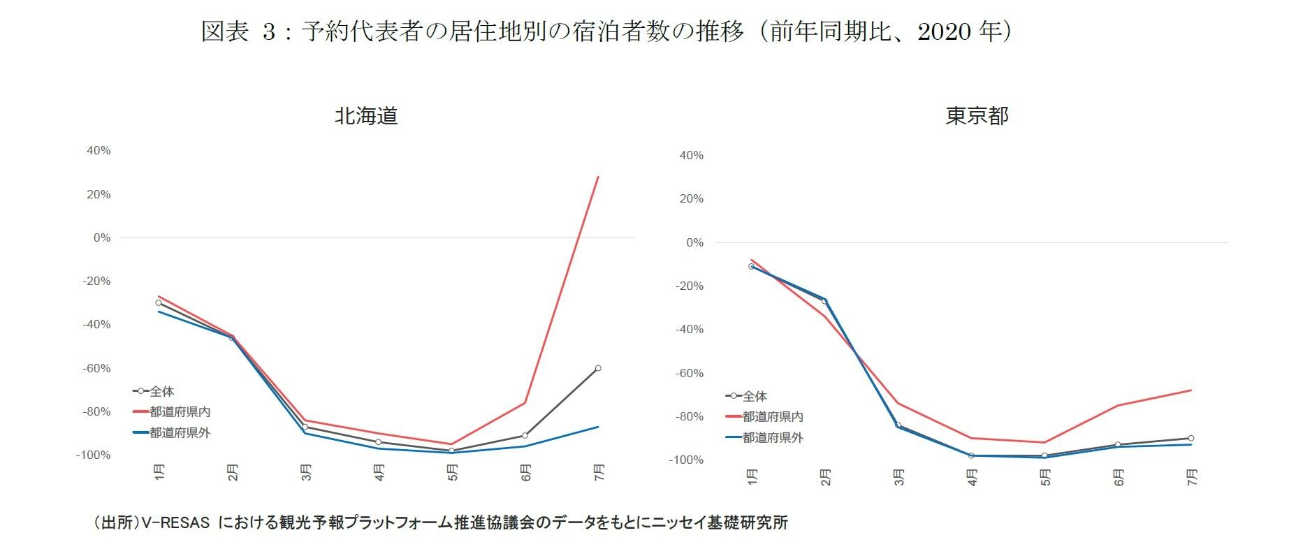 図表 3:予約代表者の居住地別の宿泊者数の推移(前年同期比、2020 年)
