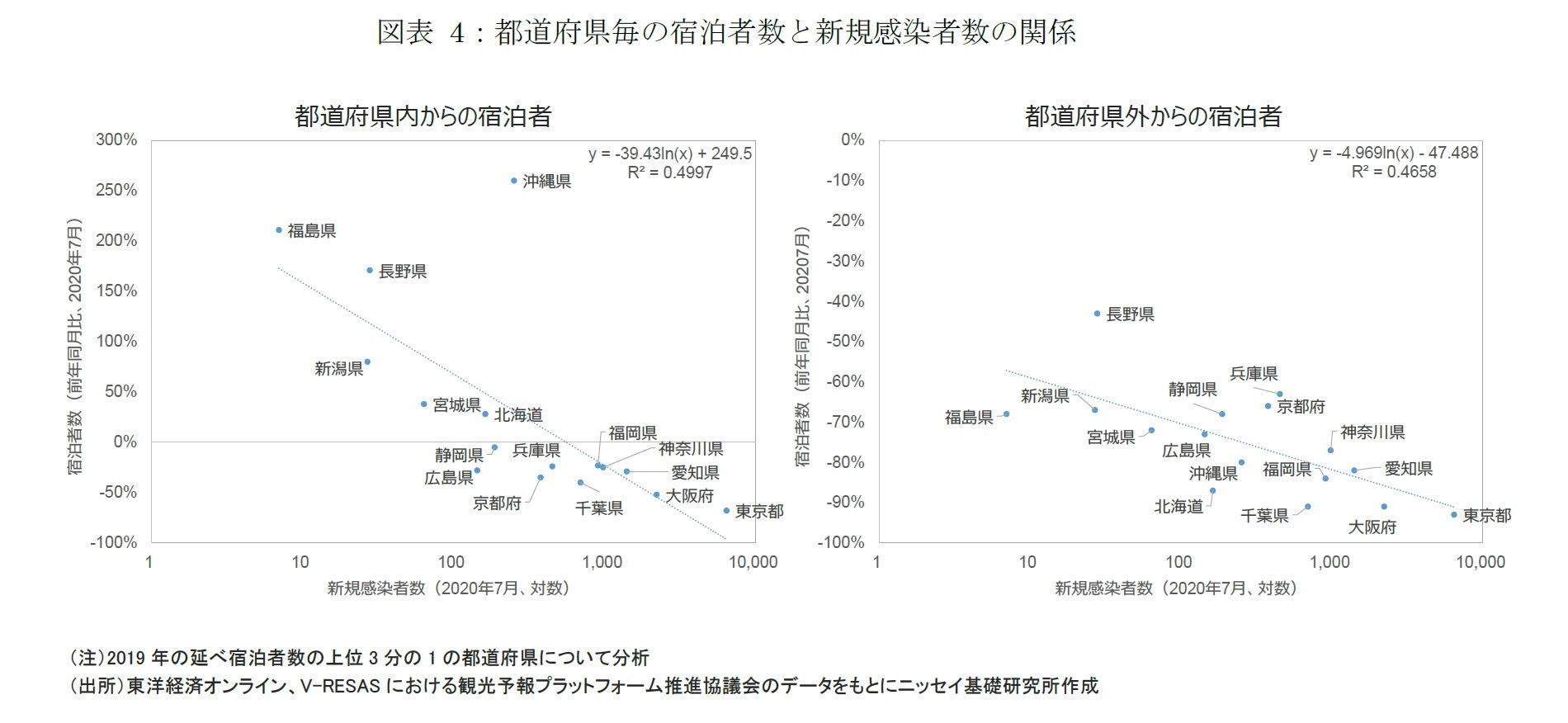 図表 4:都道府県毎の宿泊者数と新規感染者数の関係